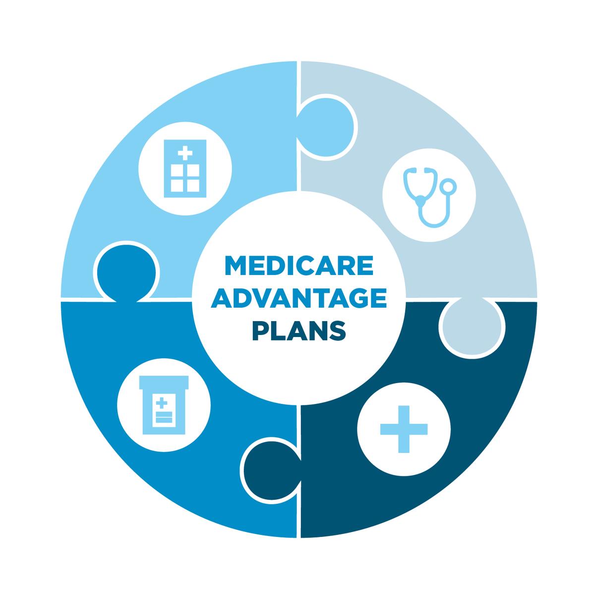 Should You Invest in Medicare Advantage Plans?